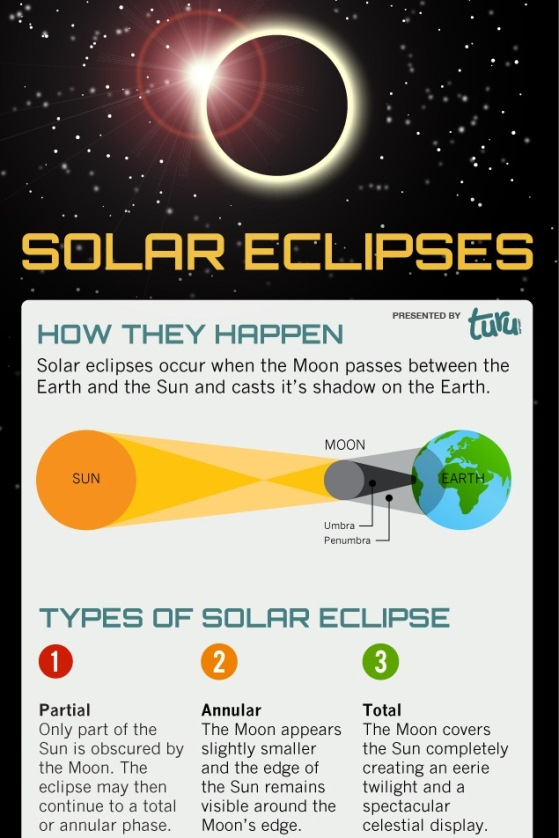Solar Eclipse 2012 (Infographic)