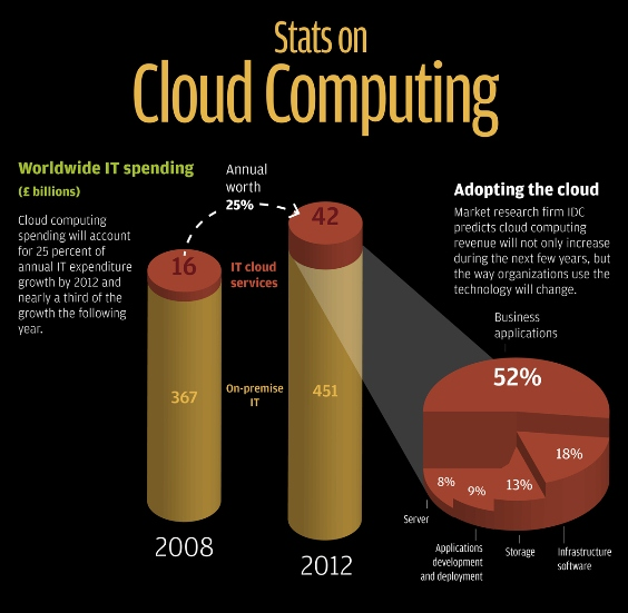 Top 5 Cloud Computing Infographics