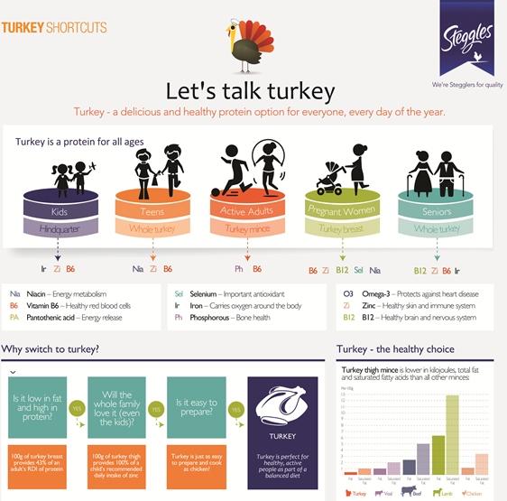 Steggles – Let's Talk Turkey (Infographic)