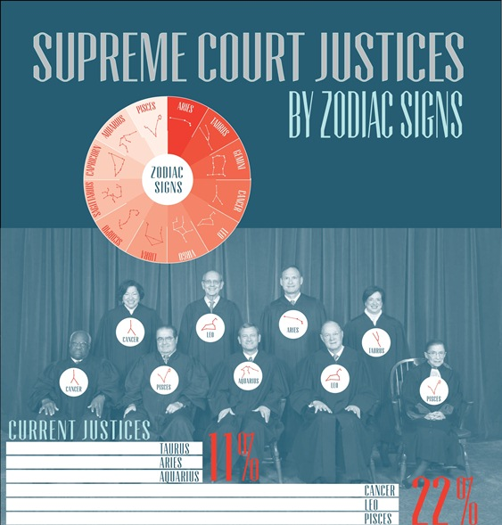 supreme court justices by zodiac sign