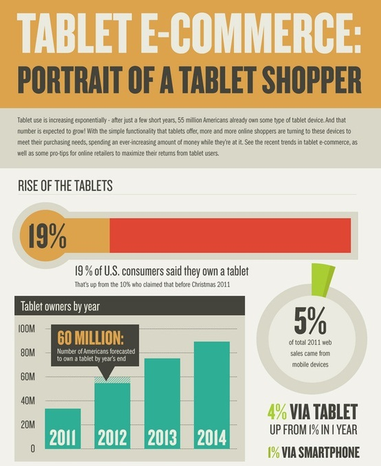 tablet ecommerce breakdown