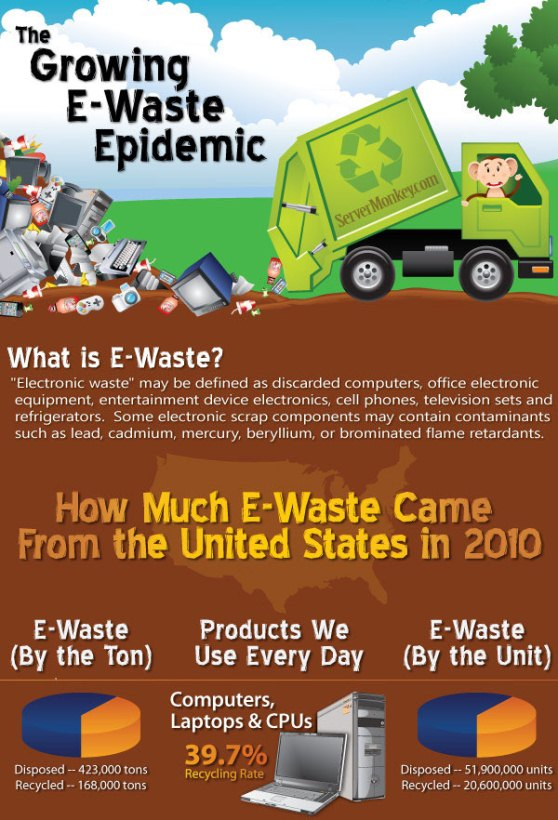 the growing e-waste epidemic