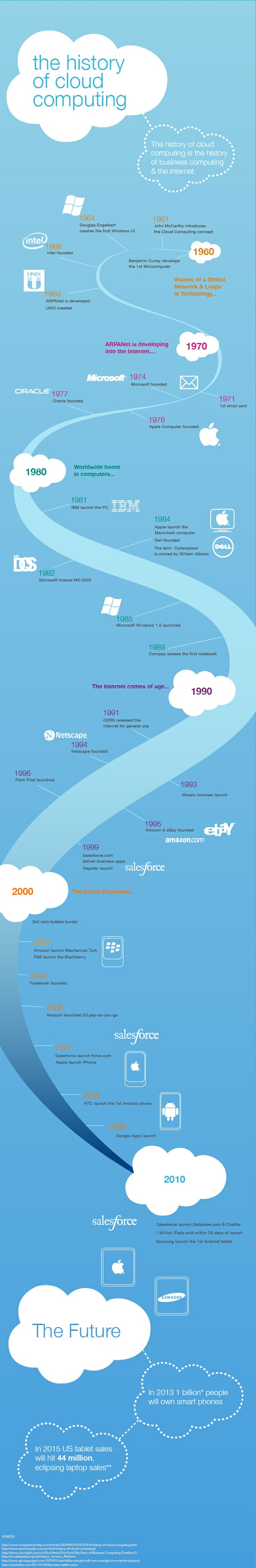 """history of cloud computing The history of cloud computing starts way back in the 1960s, when an """"intergalactic computer network"""" was first suggested, and in recent years the technology has served to shake-up both the enterprise it and supplier landscape."""