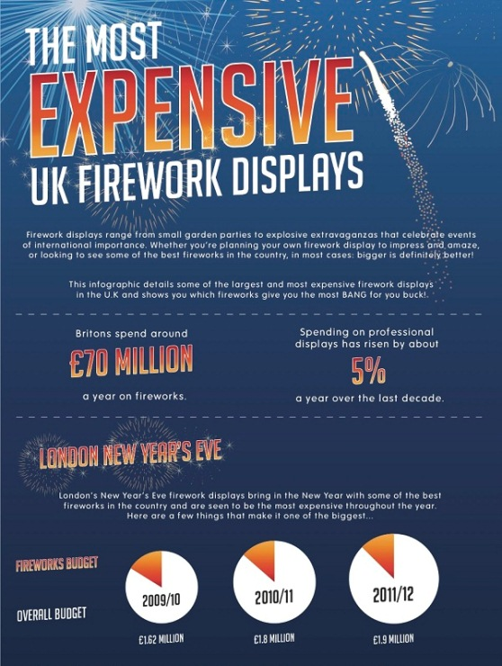 the most expensive UK fireworks displays