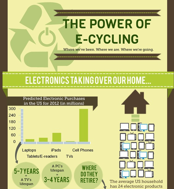 the power of e-cycling