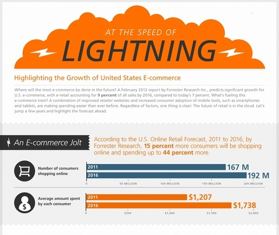 the state of ecommerce and it's growth in the united states
