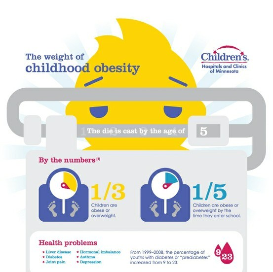 the weight of childhood obesity