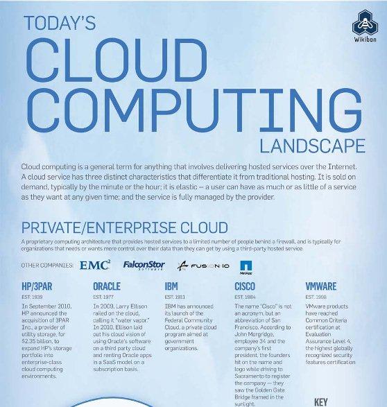 today's cloud computing landscape