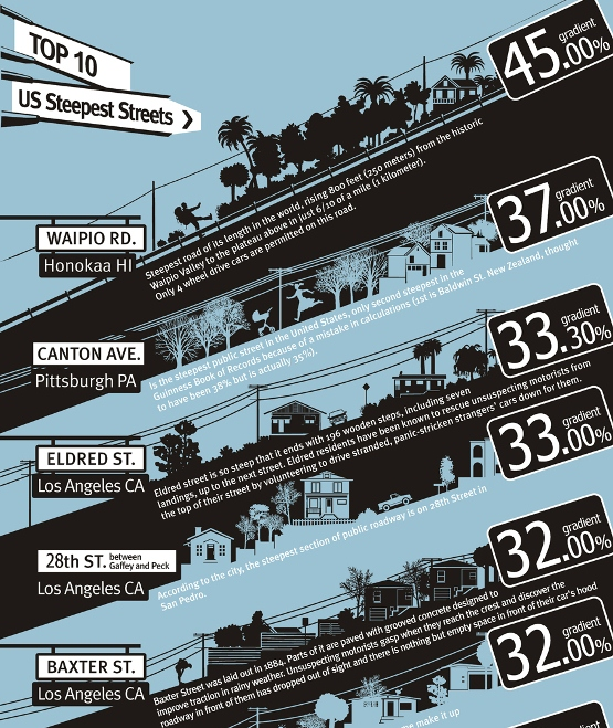 Top 10 U.S. Steepest Streets (Infographic)