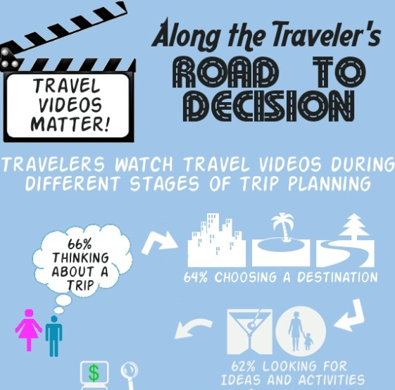 Travel Videos Matter! (Infographic)