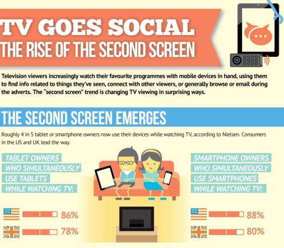 TV goes social: The rise of the second screen (Infographic)