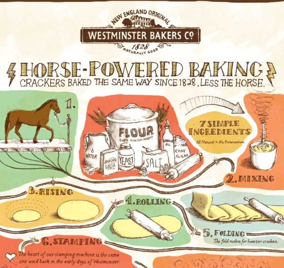 westminster bakers horse-powered baking