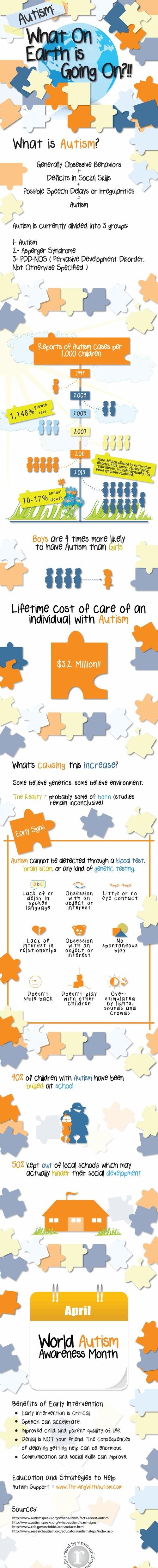Top 5 Autism Infographics
