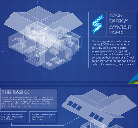 Your Energy Efficient Home (Infographic)