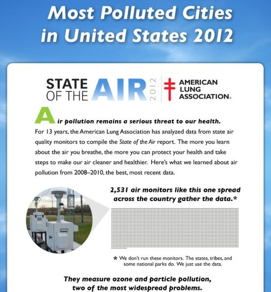 2012 the most polluted cities in united states