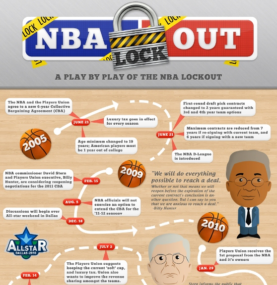 NBA lock out 1