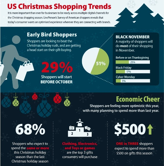US christmas shopping trends