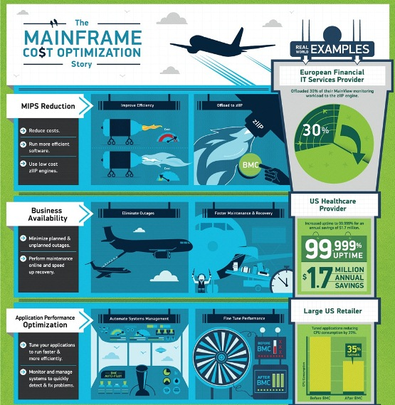 What is Mainframe Cost Optimization 1