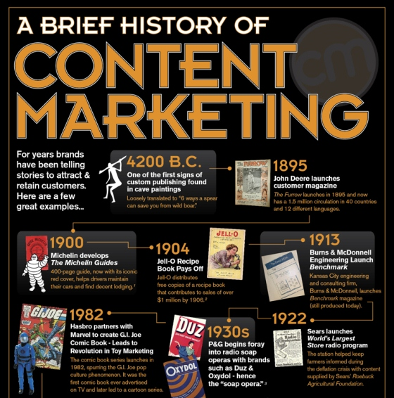a brief history of content marketing 1