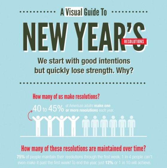 Infographic Ideas infographic year : Top 5 New Year Resolution Infographics |