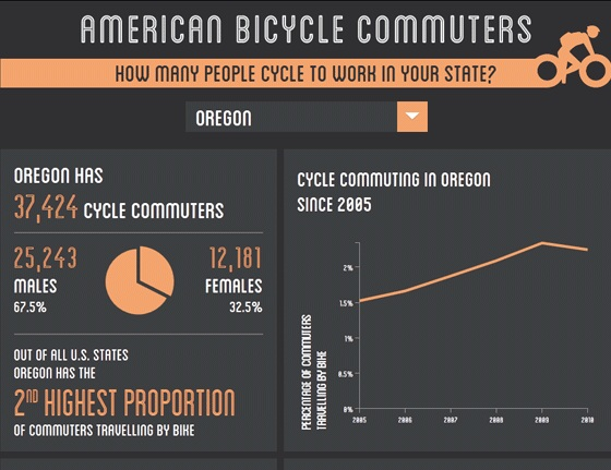 american bicycle commuters 1