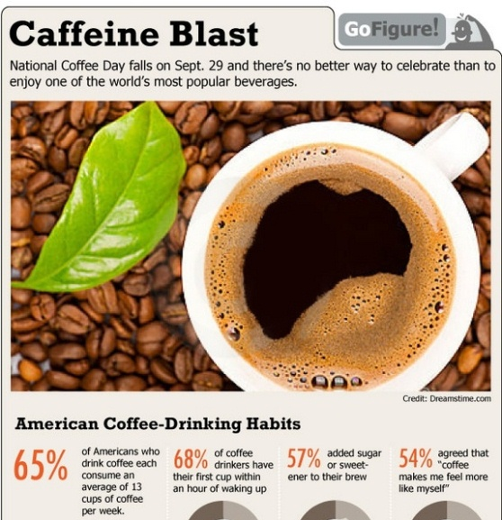 american coffee drinking habits 1