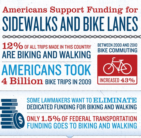 american support funding for sidewalks and bike lanes 1