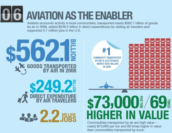 aviation as the enabler