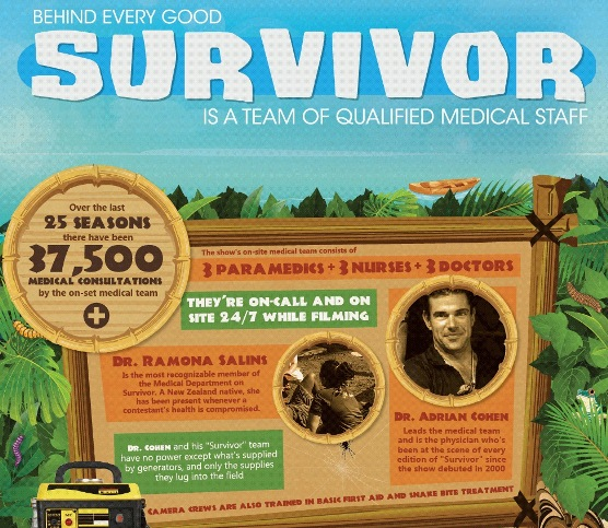Behind every Good Survivor is a Qualified Team of Medical Staff (Infographic)