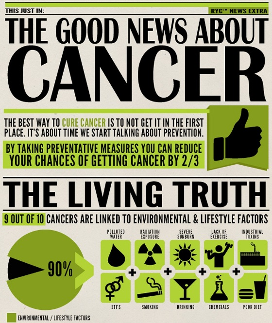 best way to reduce your chances to getting cancer 1