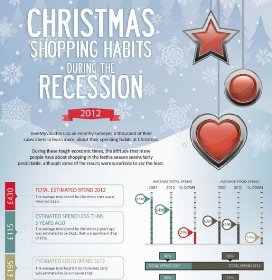 christmas shopping habits during the recession