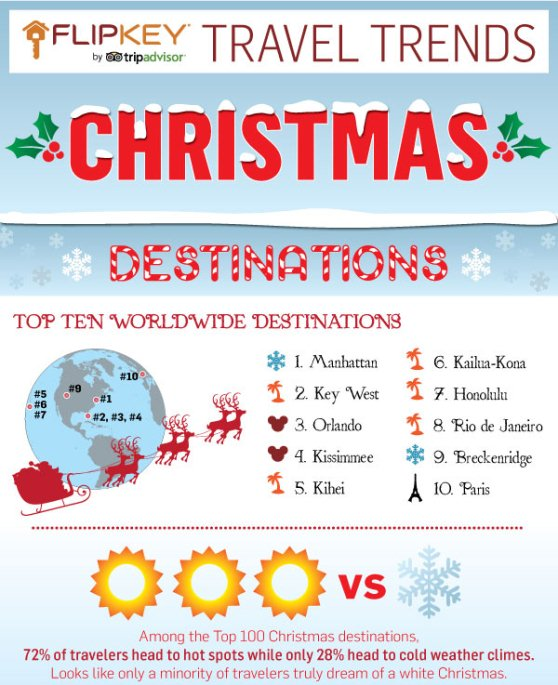 christmas travel trends 1