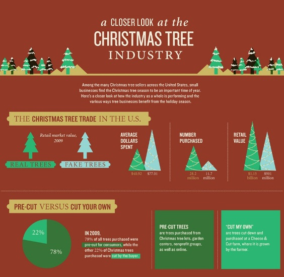 christmas tree industry