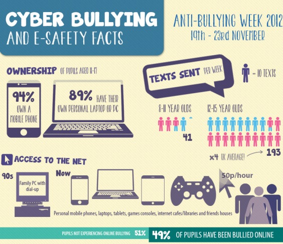 cyber bullying and e-safety facts
