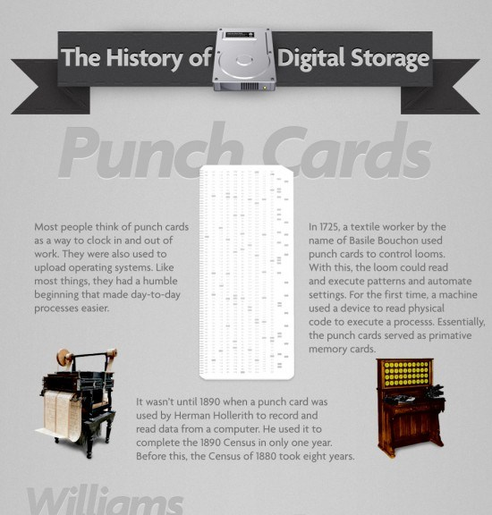 Digital Storage Devices History (Infographic)