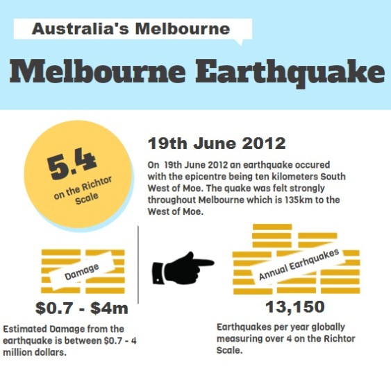 earthquakes in melbourne