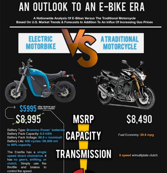 electric motorbike Vs a traditional motorcycle 1