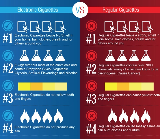 electronic cigarettes Vs regular cigarettes 1