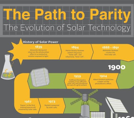 evolution of solar technology 1