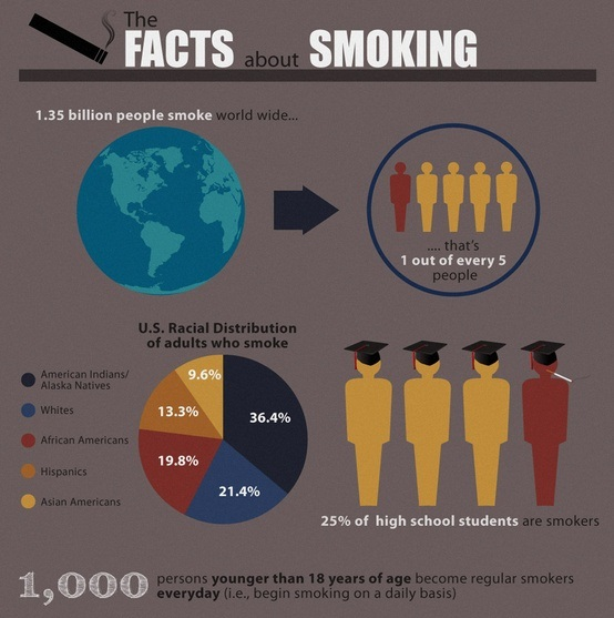facts about smoking 1