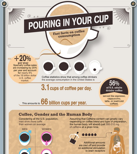 fast facts on coffee consumption 1