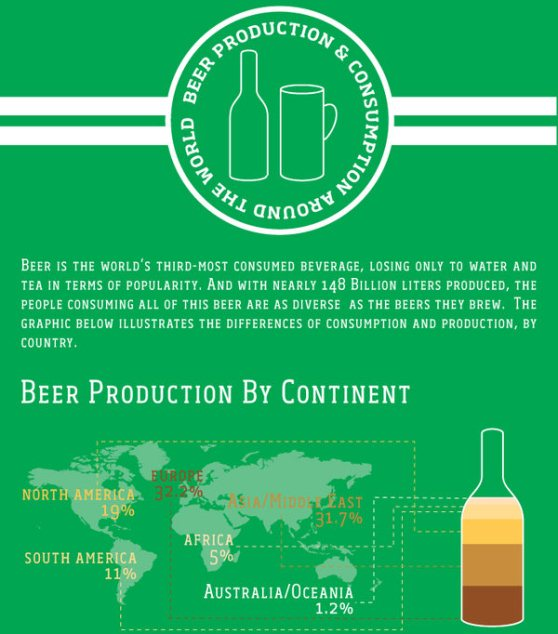 global beer production and consumption 1