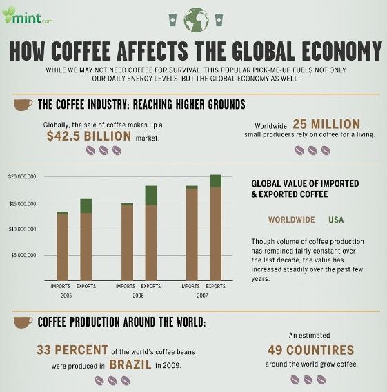 how coffee affects the global economy 1