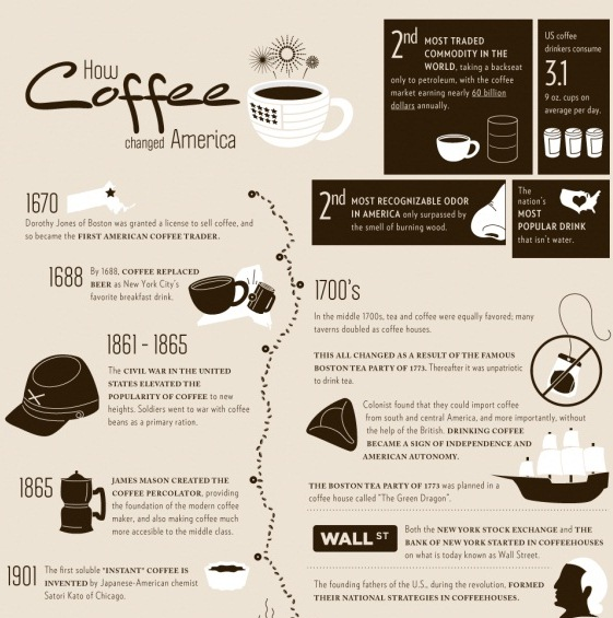 how coffee changed america 1