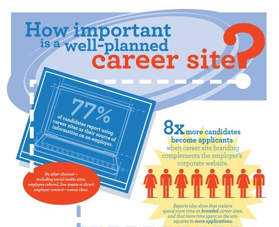how important is a well-planned career site