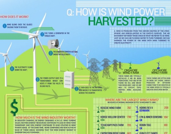 how is wind power harvested 1