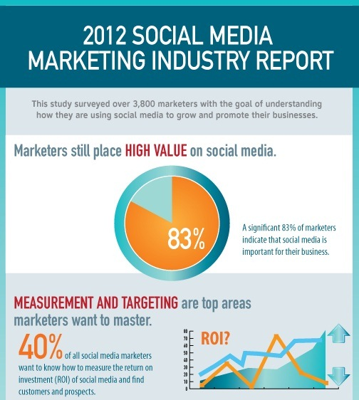 how marketers are using social media for business in 2012 1