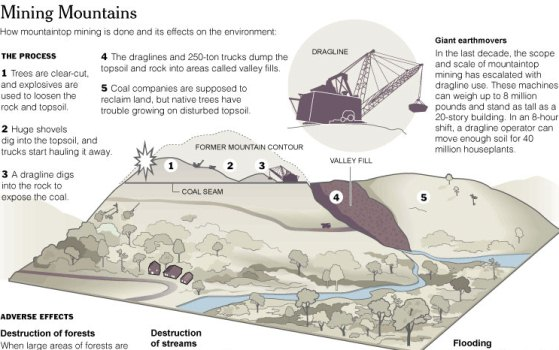 how mountain top mining is done and it's effects on the environment 1