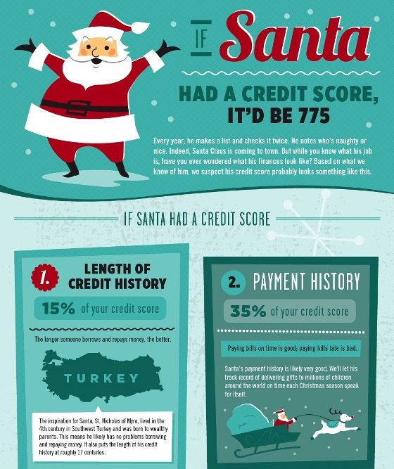 if santa had a credit score