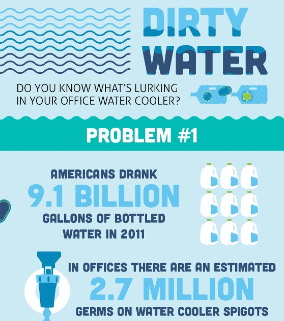 Is Your Water Actually Safe? (Infographic)